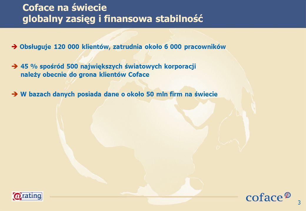 3 Coface na świecie globalny zasięg i finansowa stabilność  Obsługuje 120 000 klientów, zatrudnia około 6 000 pracowników  45 % spośród 500 największych światowych korporacji należy obecnie do grona klientów Coface  W bazach danych posiada dane o około 50 mln firm na świecie