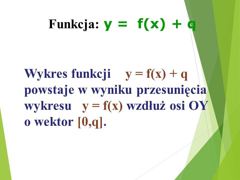 Funkcja: y = f(x) + q Wykres funkcji y = f(x) + q powstaje w wyniku przesunięcia wykresu y = f(x) wzdłuż osi OY o wektor [0,q].