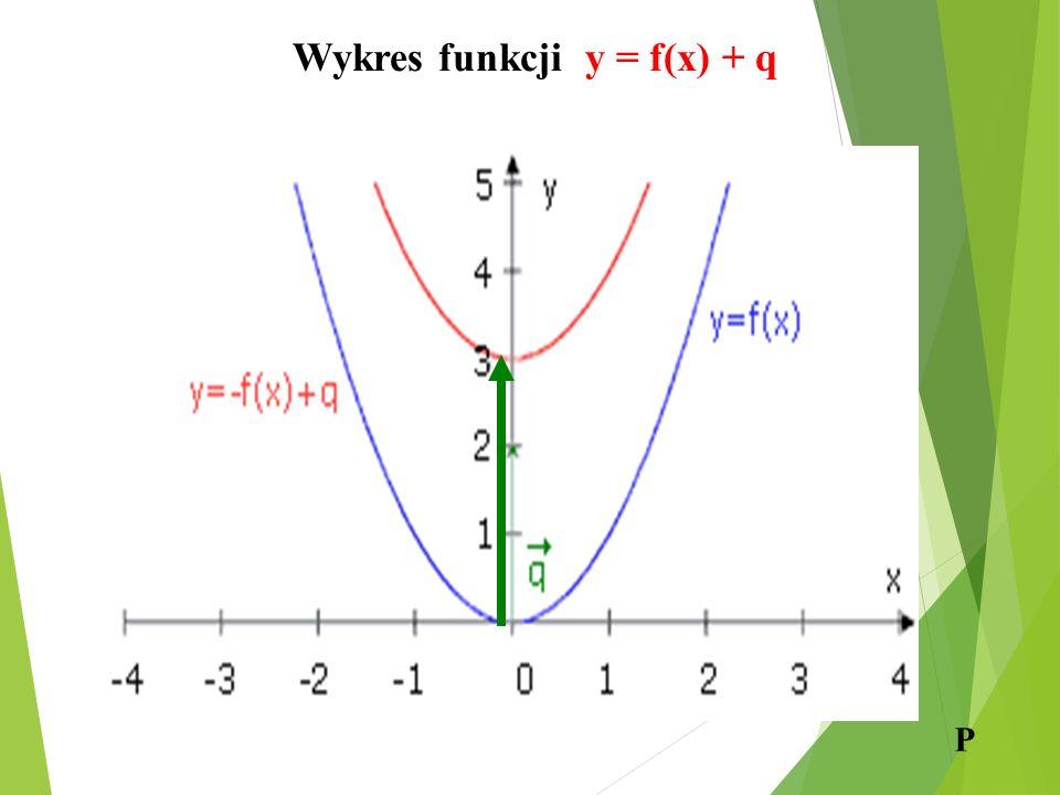 Wykres funkcji y = f(x) + q P