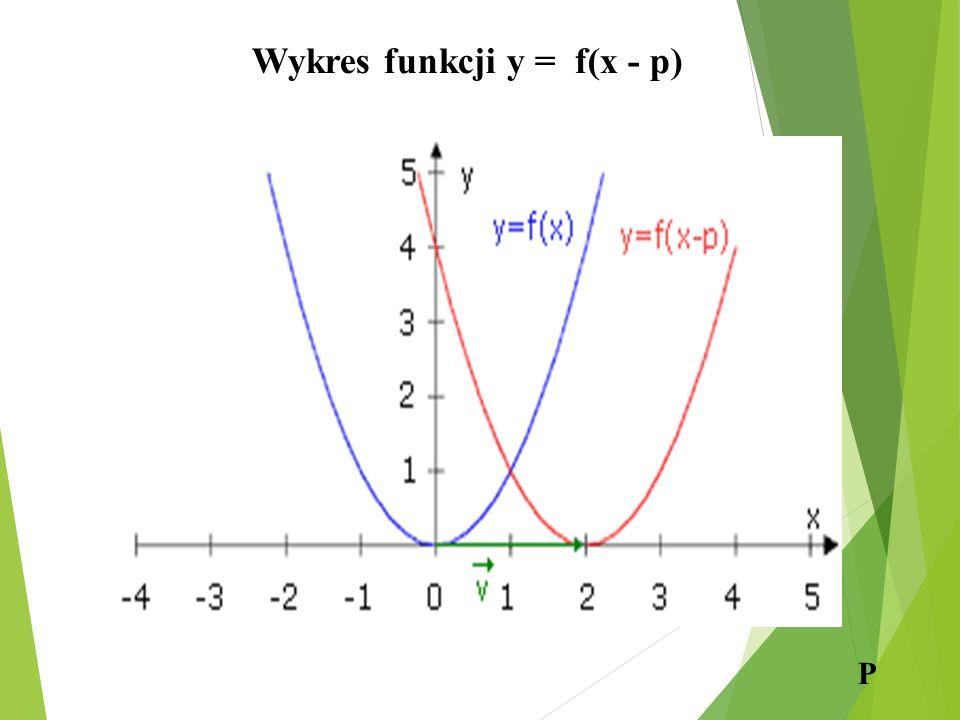 Wykres funkcji y = f(x - p) P