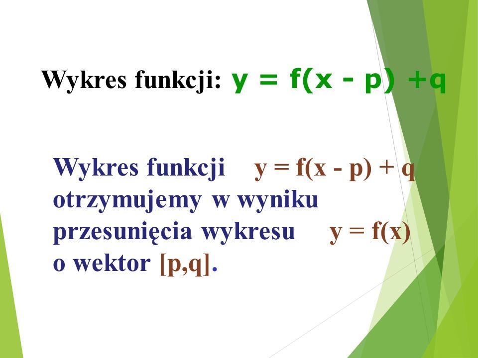 Wykres funkcji y = f(x - p) + q otrzymujemy w wyniku przesunięcia wykresu y = f(x) o wektor [p,q].