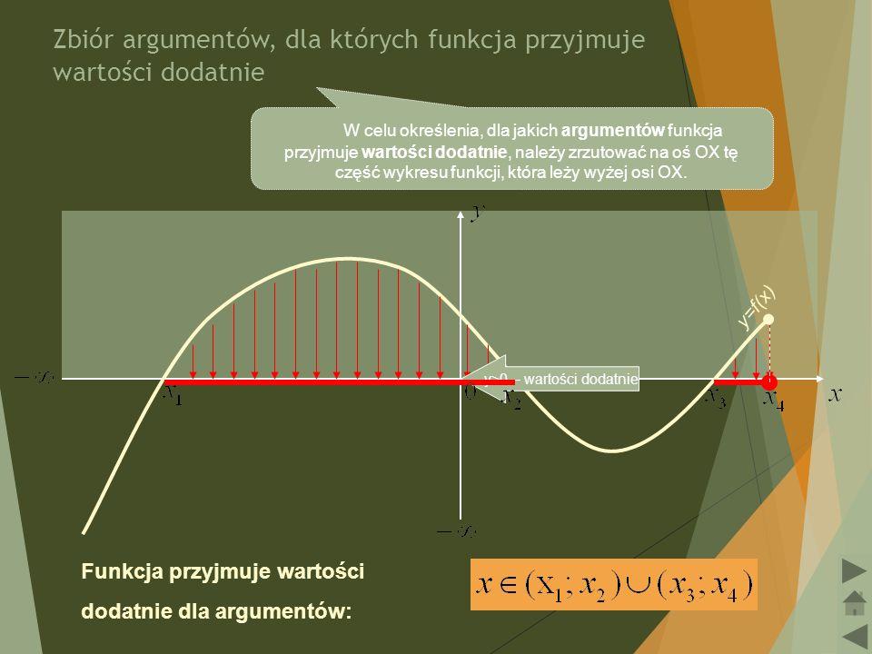 Funkcja: y =  f(x)  Aby otrzymać wykres funkcji y =  f(x)  należy część wykresu y = f(x) leżącą nad osią OX lub na niej pozostawić bez zmian natomiast część wykresu leżącą pod osią OX odbić symetrycznie względem osi OX.