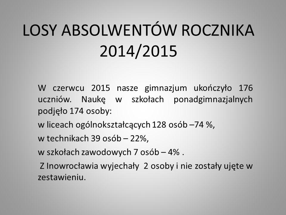 LOSY ABSOLWENTÓW ROCZNIKA 2014/2015 W czerwcu 2015 nasze gimnazjum ukończyło 176 uczniów. Naukę w szkołach ponadgimnazjalnych podjęło 174 osoby: w lic