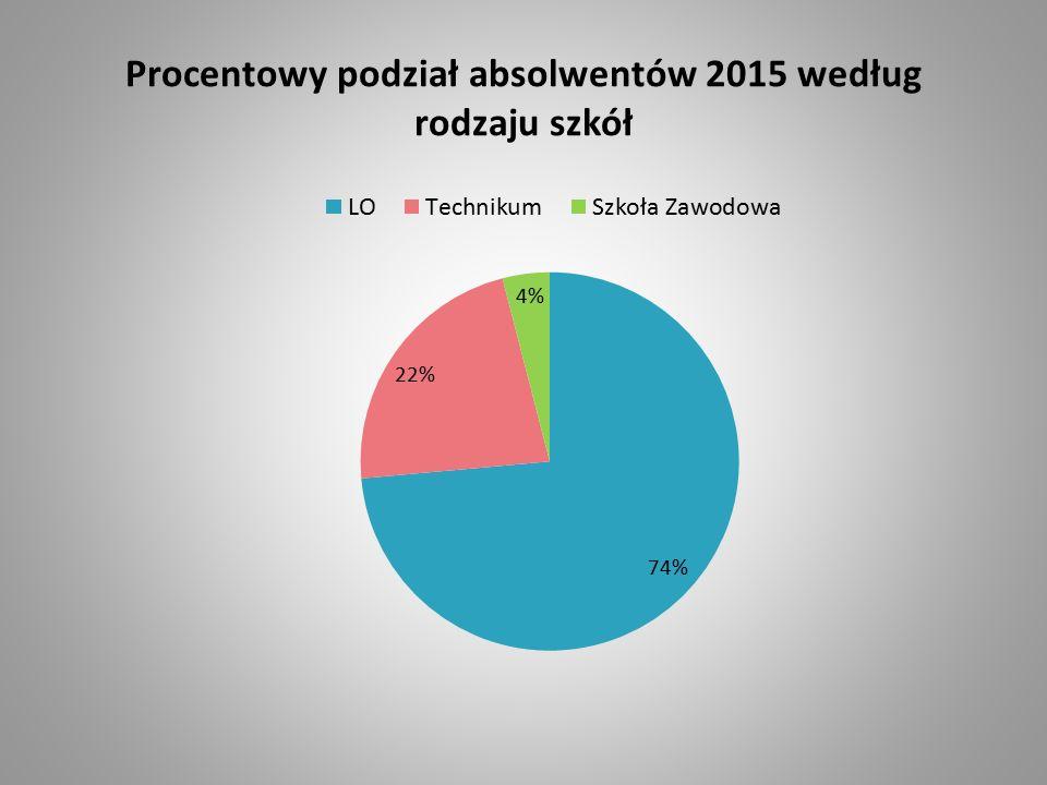 Procentowy podział absolwentów 2015 według rodzaju szkół