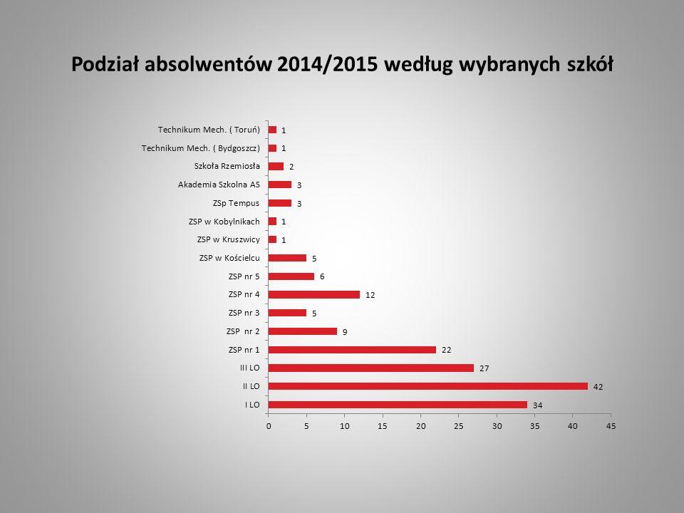 Podział absolwentów 2014/2015 według wybranych szkół