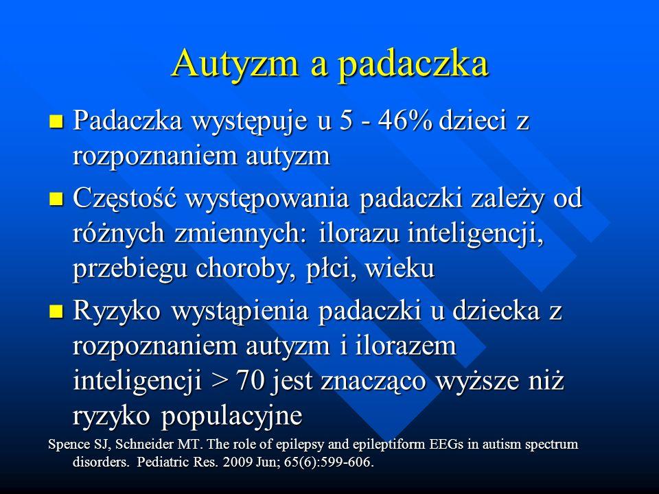 Autyzm a padaczka Padaczka występuje u 5 - 46% dzieci z rozpoznaniem autyzm Padaczka występuje u 5 - 46% dzieci z rozpoznaniem autyzm Częstość występowania padaczki zależy od różnych zmiennych: ilorazu inteligencji, przebiegu choroby, płci, wieku Częstość występowania padaczki zależy od różnych zmiennych: ilorazu inteligencji, przebiegu choroby, płci, wieku Ryzyko wystąpienia padaczki u dziecka z rozpoznaniem autyzm i ilorazem inteligencji > 70 jest znacząco wyższe niż ryzyko populacyjne Ryzyko wystąpienia padaczki u dziecka z rozpoznaniem autyzm i ilorazem inteligencji > 70 jest znacząco wyższe niż ryzyko populacyjne Spence SJ, Schneider MT.