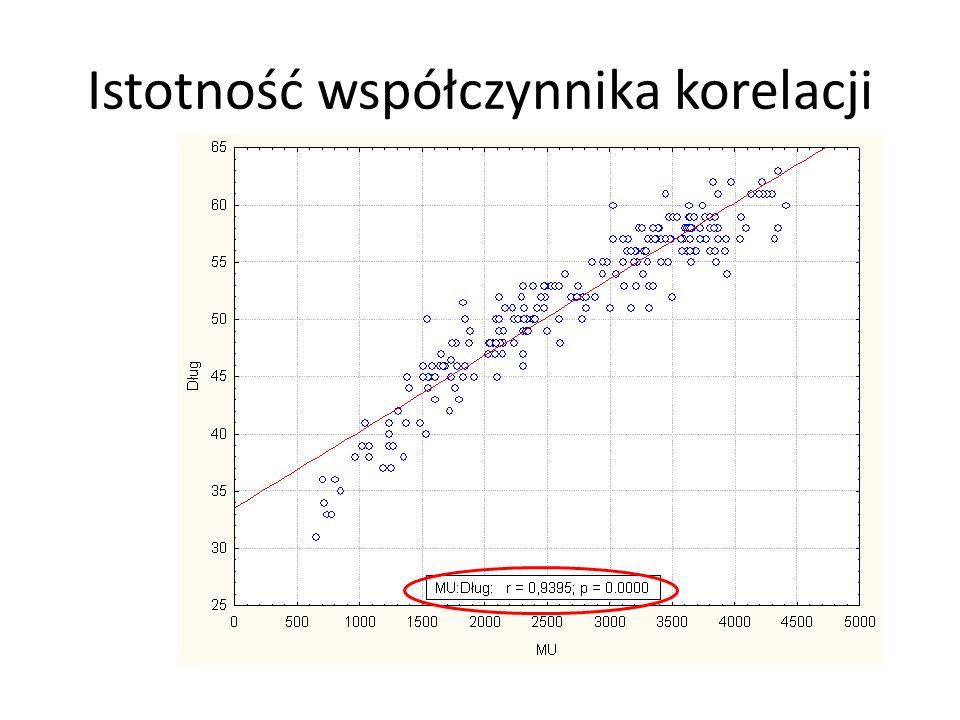 Istotność współczynnika korelacji