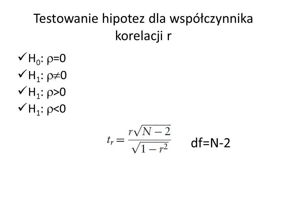 Testowanie hipotez dla współczynnika korelacji r H 0 :  =0 H 1 :  0 H 1 :  >0 H 1 :  <0 df=N-2