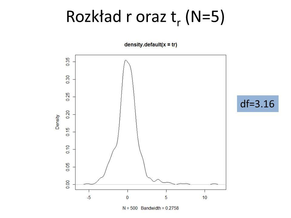 df=3.16 Rozkład r oraz t r (N=5)