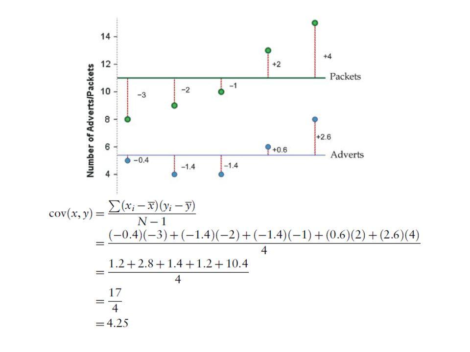 Kowiariancja wartość >0 – jeśli pierwsza zmienna odchyla się od wartości średniej, druga zmienna odchyla się od wartości średniej w tym samym kierunku wartość <0 – jeśli pierwsza zmienna odchyla się od wartości średniej, druga zmienna odchyla się od wartości średniej w przeciwnym kierunku