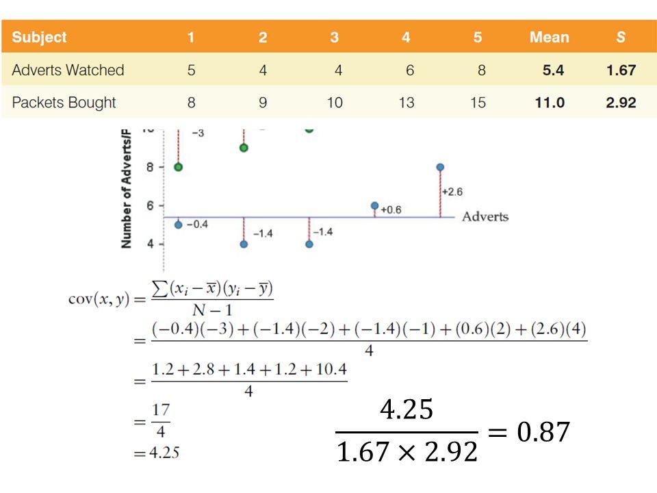 Współczynnik korelacji kowariancja dwóch zmiennych wyrażonych w jednostkach odchylenia standardowego.