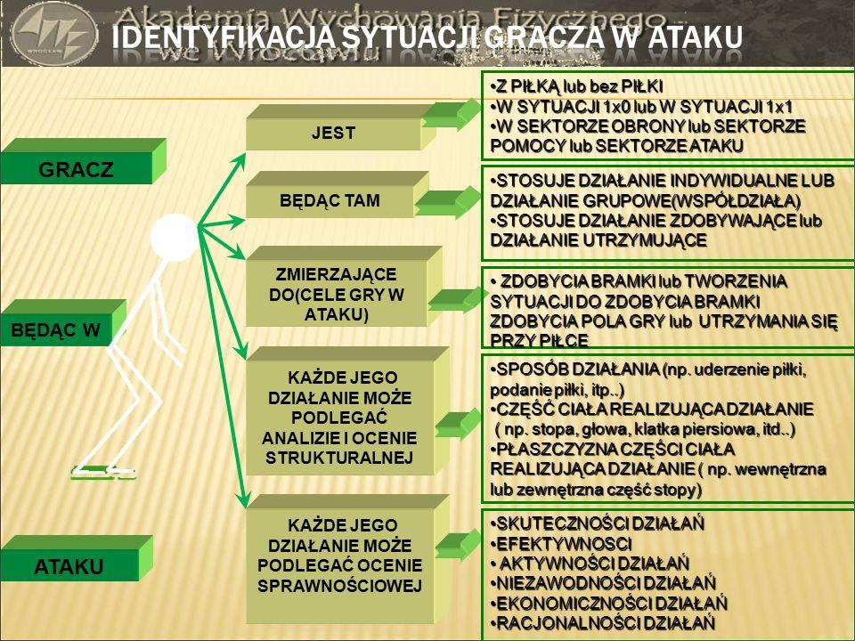 SPRAWNOŚĆ (Pszczołowski 1984) – to ogół praktycznych walorów działania czyli jego cech ocenianych pozytywnie.