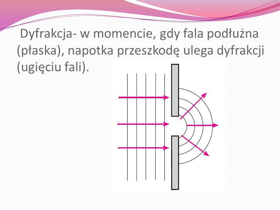 Dyfrakcja- w momencie, gdy fala podłużna (płaska), napotka przeszkodę ulega dyfrakcji (ugięciu fali).