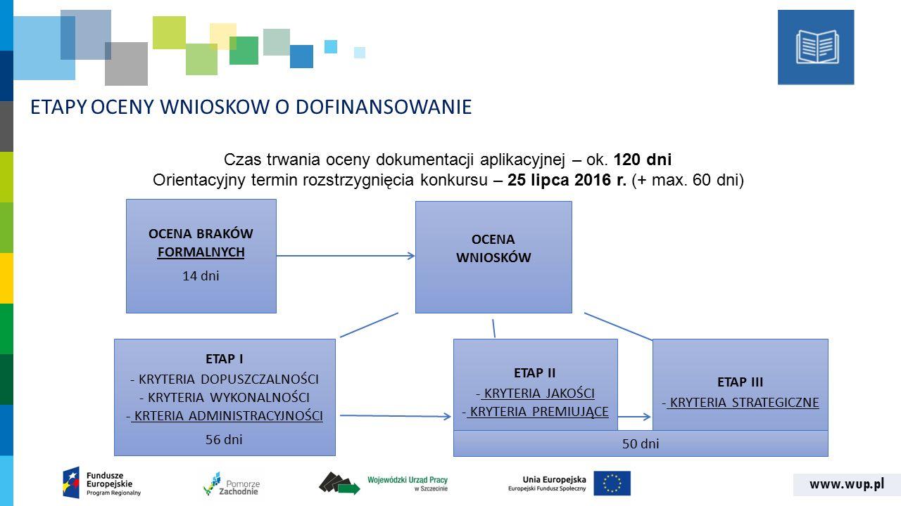 www.wup.pl ETAPY OCENY WNIOSKOW O DOFINANSOWANIE OCENA BRAKÓW FORMALNYCH 14 dni OCENA WNIOSKÓW ETAP I - KRYTERIA DOPUSZCZALNOŚCI - KRYTERIA WYKONALNOŚCI - KRTERIA ADMINISTRACYJNOŚCI 56 dni Czas trwania oceny dokumentacji aplikacyjnej – ok.