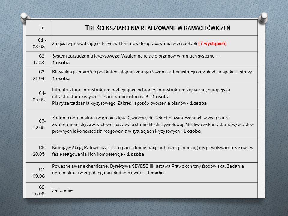 LP.LP. T REŚCI KSZTAŁCENIA REALIZOWANE W RAMACH ĆWICZEŃ C1 - 03.03 Zajęcia wprowadzające.