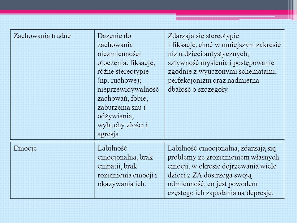 Zachowania trudneDążenie do zachowania niezmienności otoczenia; fiksacje, różne stereotypie (np. ruchowe); nieprzewidywalność zachowań, fobie, zaburze