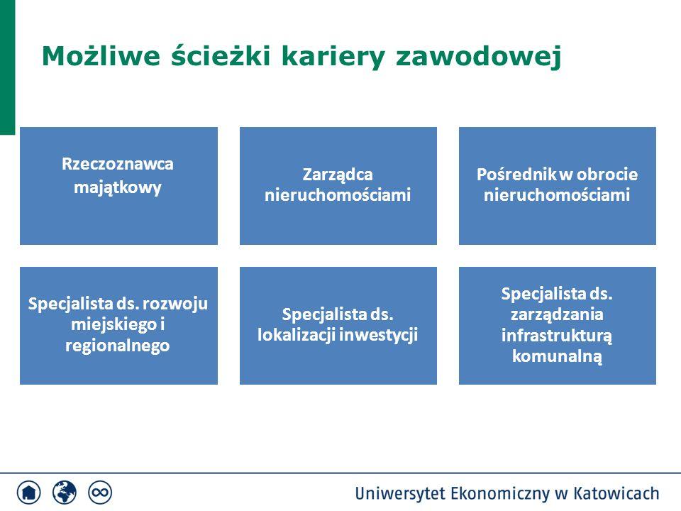 To co nas wyróżnia  Interdyscyplinarny charakter studiów łączący wiedzę ekonomiczną, prawniczą i techniczną z zakresu gospodarowania nieruchomościami i usług publicznych  Nacisk na nabywanie umiejętności analitycznych i projektowych  Praca przy wykorzystaniu narzędzi GIS  Możliwość rozwijania swoich zainteresowań i pasji naukowych w ramach Studenckiego Koła Naukowego Nieruchomości działającego przy Katedrze Gospodarki Przestrzennej  Możliwość podjęcia studiów zagranicznych, m.in.