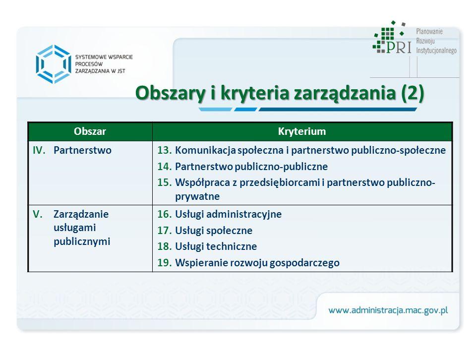 ObszarKryterium IV.Partnerstwo13.Komunikacja społeczna i partnerstwo publiczno-społeczne 14.Partnerstwo publiczno-publiczne 15.Współpraca z przedsiębiorcami i partnerstwo publiczno- prywatne V.Zarządzanie usługami publicznymi 16.Usługi administracyjne 17.Usługi społeczne 18.Usługi techniczne 19.Wspieranie rozwoju gospodarczego Obszary i kryteria zarządzania (2)
