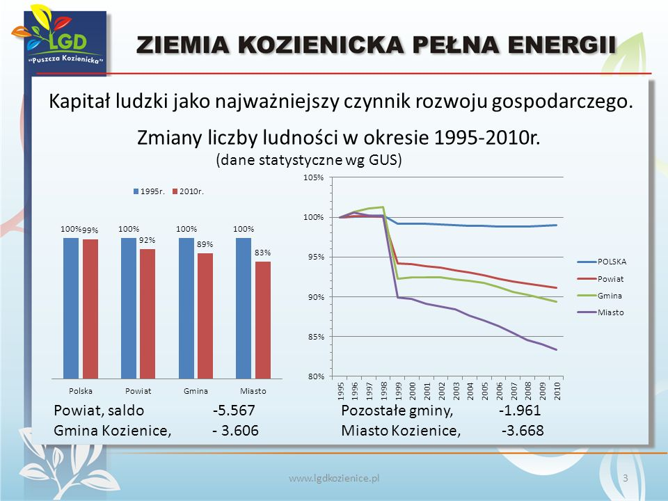 Zmiany ilościowe potencjału ludzkiego na obszarze działania LGD w rozbiciu na grupy wiekowe www.lgdkozienice.pl (dane statystyczne wg GUS) 4