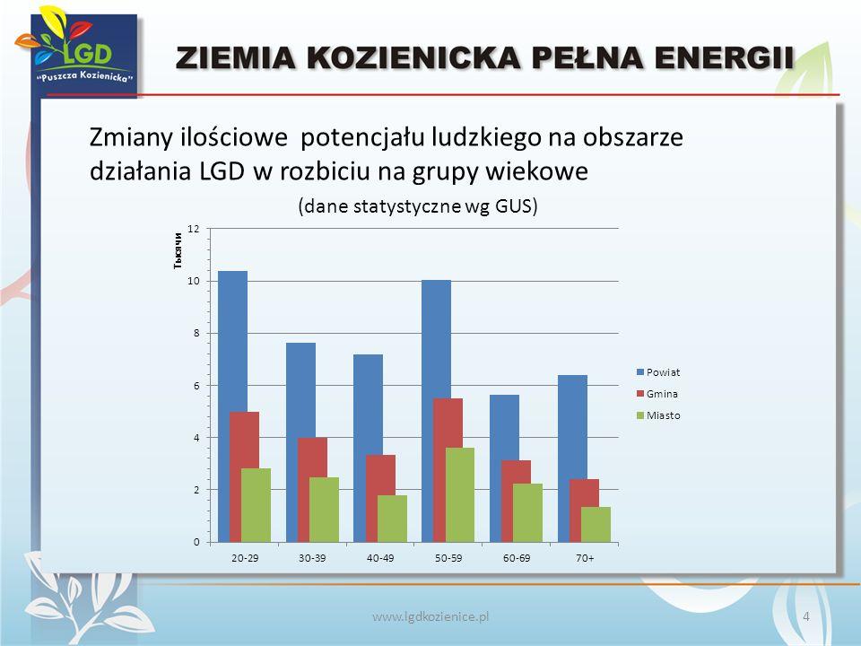 www.lgdkozienice.pl  szkolenia i konferencje, wydawnictwa książkowe, informatory turystyczne 15