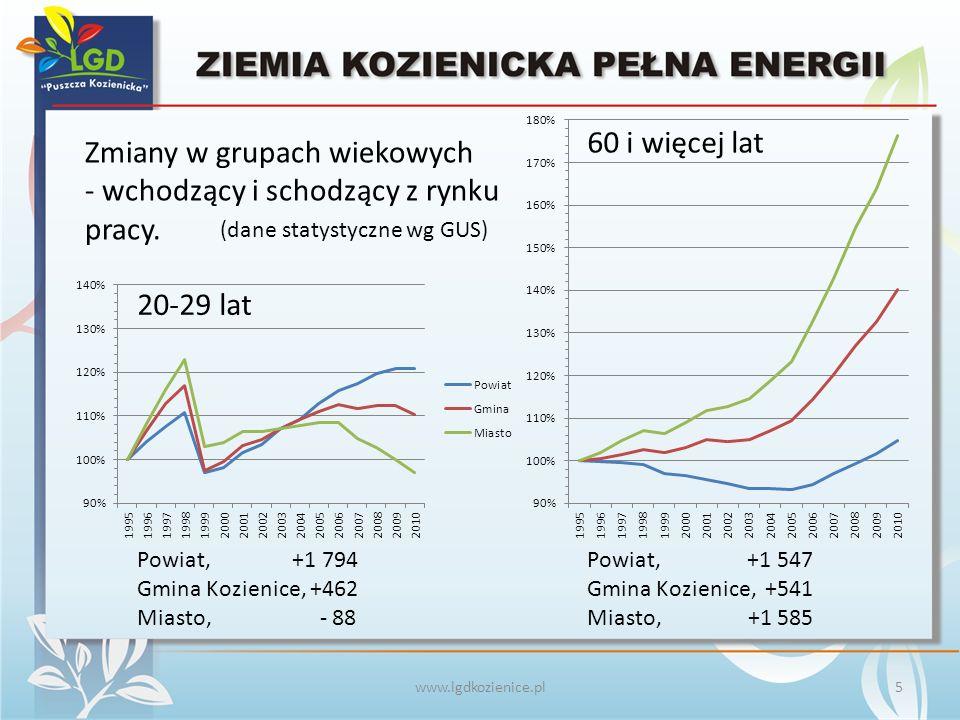 www.lgdkozienice.pl Zmiany w grupach wiekowych - wchodzący i schodzący z rynku pracy.