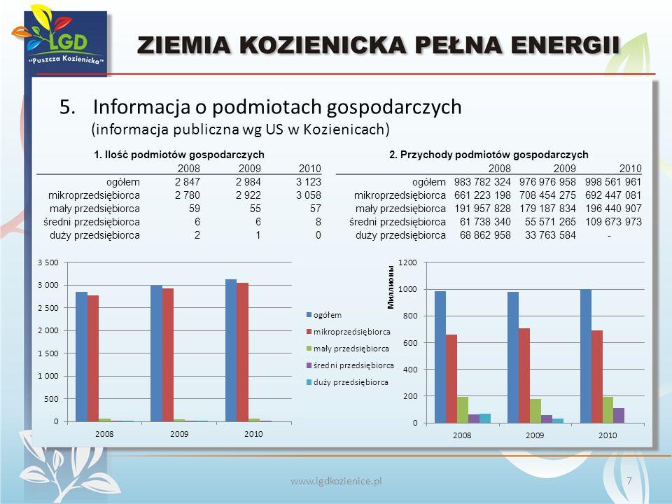 www.lgdkozienice.pl 5.Informacja o podmiotach gospodarczych 1.
