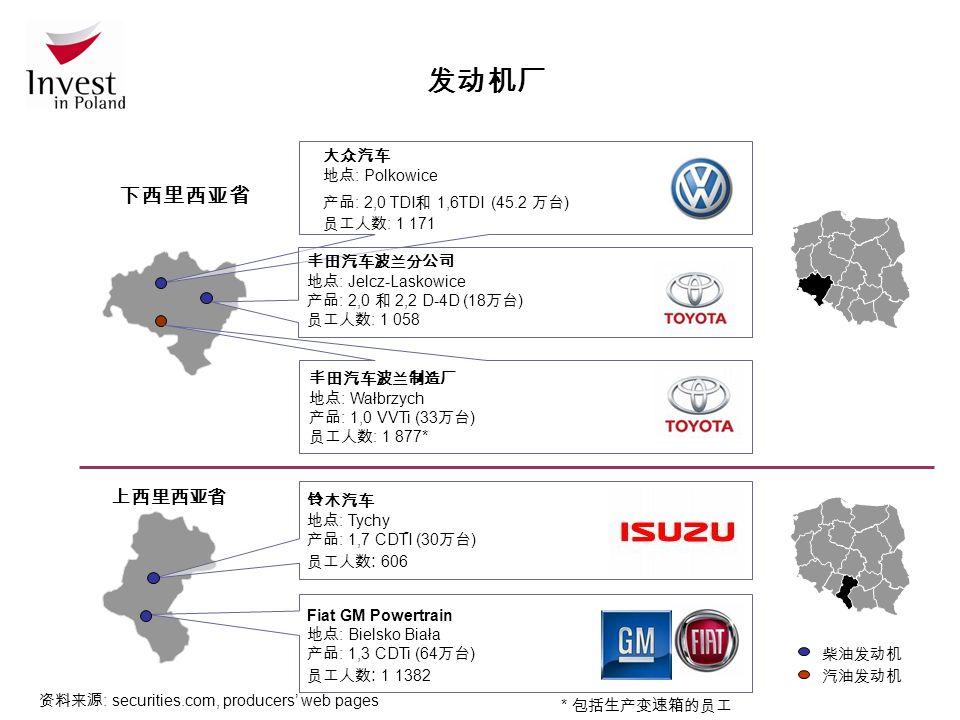 - 发动机厂 资料来源 : securities.com, producers' web pages 大众汽车 地点 : Polkowice 产品 : 2,0 TDI 和 1,6TDI (45.2 万台 ) 员工人数 : 1 171 丰田汽车波兰分公司 地点 : Jelcz-Laskowice 产品