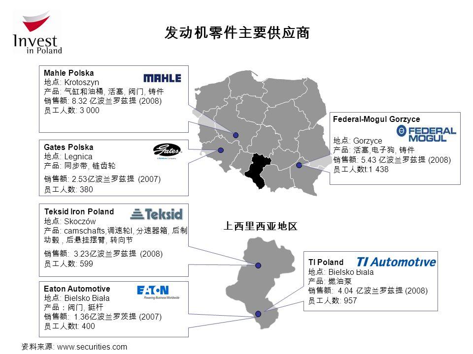 发动机零件主要供应商 资料来源 : www.securities.com Mahle Polska 地点 : Krotoszyn 产品 : 气缸和油桶, 活塞, 阀门, 铸件 销售额 : 8.32 亿波兰罗兹提 (2008) 员工人数 : 3 000 Federal-Mogul Gorzyce 地点