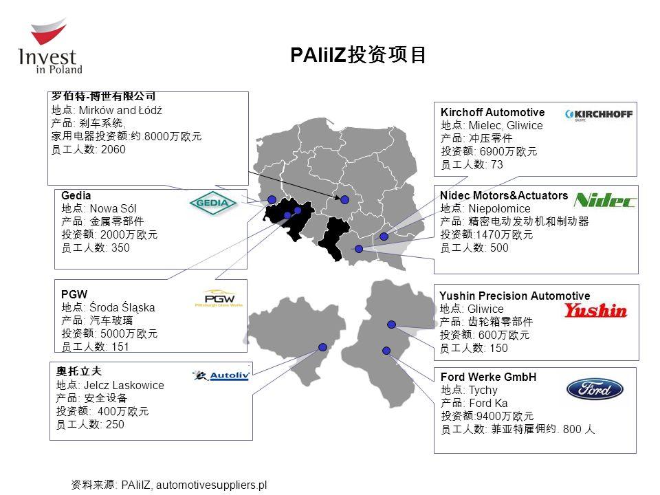 PAIiIZ 投资项目 Nidec Motors&Actuators 地点 : Niepołomice 产品 : 精密电动发动机和制动器 投资额 :1470 万欧元 员工人数 : 500 Ford Werke GmbH 地点 : Tychy 产品 : Ford Ka 投资额 :9400 万欧元 员工