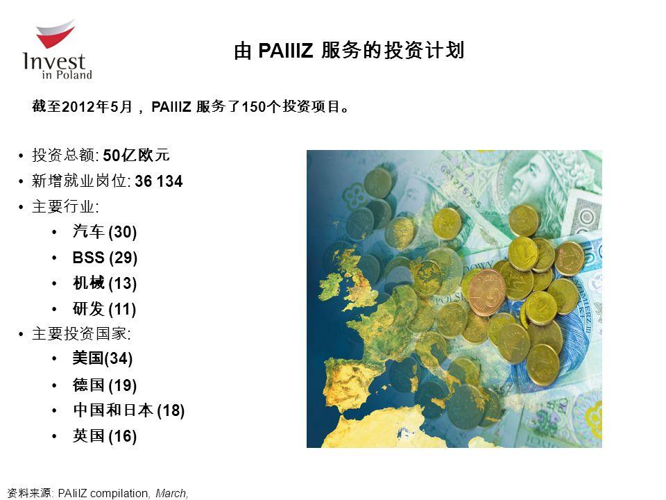 由 PAIIIZ 服务的投资计划 截至 2012 年 5 月, PAIIIZ 服务了 150 个投资项目。 投资总额 : 50 亿欧元 新增就业岗位 : 36 134 主要行业 : 汽车 (30) BSS (29) 机械 (13) 研发 (11) 主要投资国家 : 美国 (34) 德国 (19) 中国和日本 (18) 英国 (16) 资料来源 : PAIiIZ compilation, March, 2012.