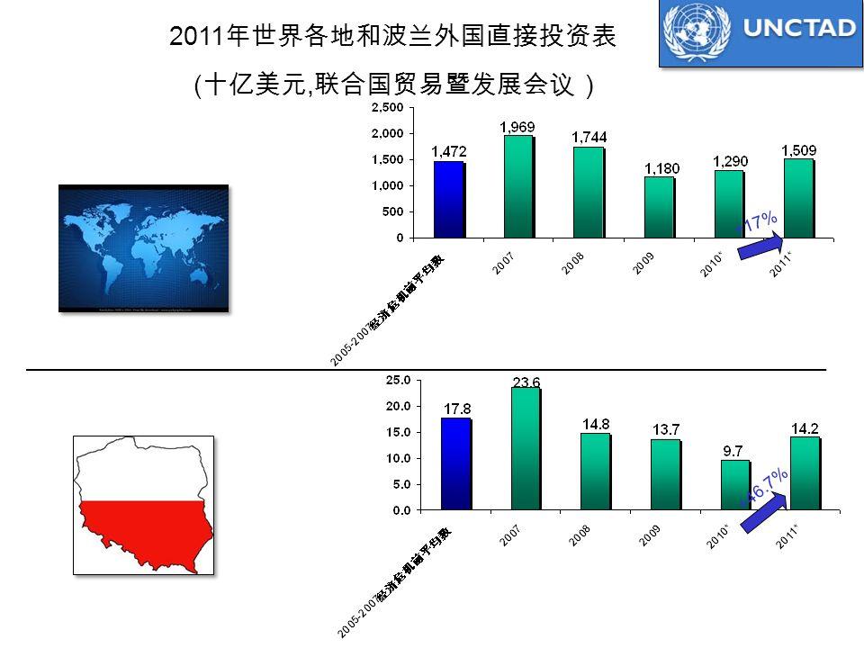2011 年世界各地和波兰外国直接投资表 ( 十亿美元, 联合国贸易暨发展会议 ) +46.7% +17% Source: UNCTAD, January, 2012. World Poland * Estimates