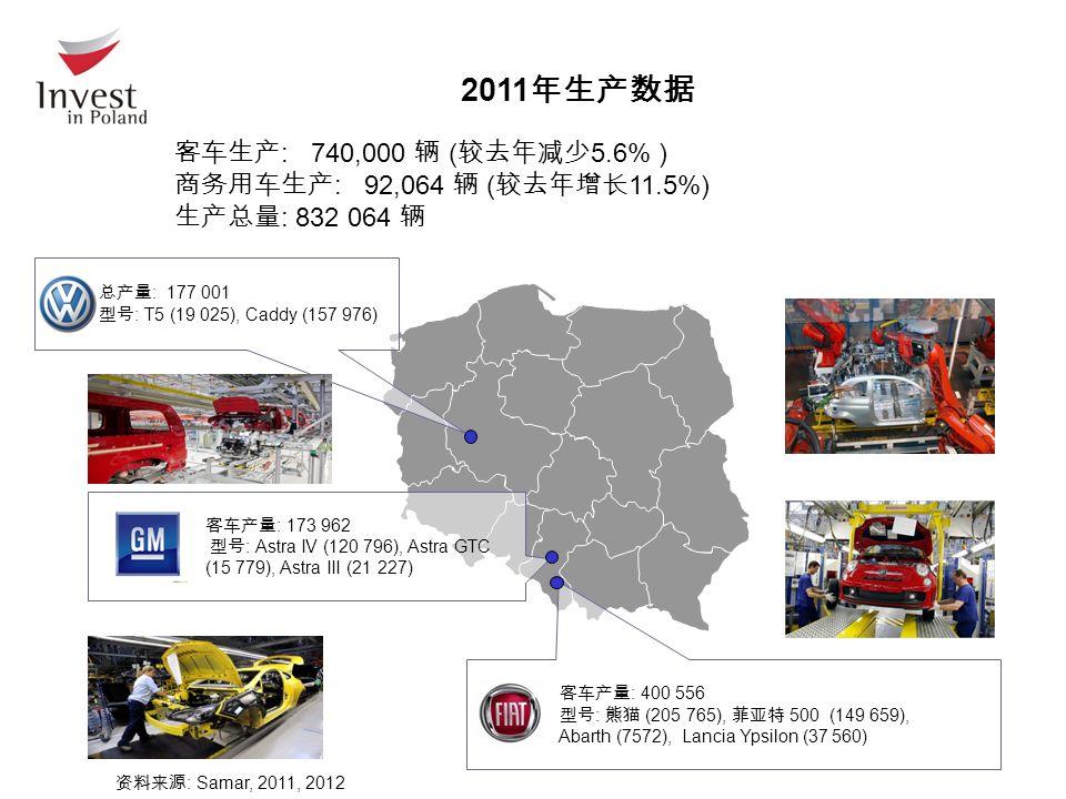 客车产量 : 173 962 型号 : Astra IV (120 796), Astra GTC (15 779), Astra III (21 227) 客车产量 : 400 556 型号 : 熊猫 (205 765), 菲亚特 500 (149 659), Abarth (7572), Lancia Ypsilon (37 560) 总产量 : 177 001 型号 : T5 (19 025), Caddy (157 976) 客车生产 : 740,000 辆 ( 较去年减少 5.6% ) 商务用车生产 : 92,064 辆 ( 较去年增长 11.5%) 生产总量 : 832 064 辆 2011 年生产数据 资料来源 : Samar, 2011, 2012