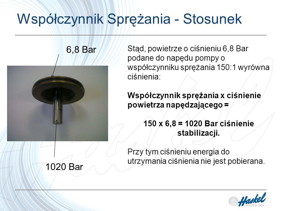 Współczynnik Sprężania - Stosunek Stąd, powietrze o ciśnieniu 6,8 Bar podane do napędu pompy o współczynniku sprężania 150:1 wyrówna ciśnienia: Współczynnik sprężania x ciśnienie powietrza napędzającego = 150 x 6,8 = 1020 Bar ciśnienie stabilizacji.