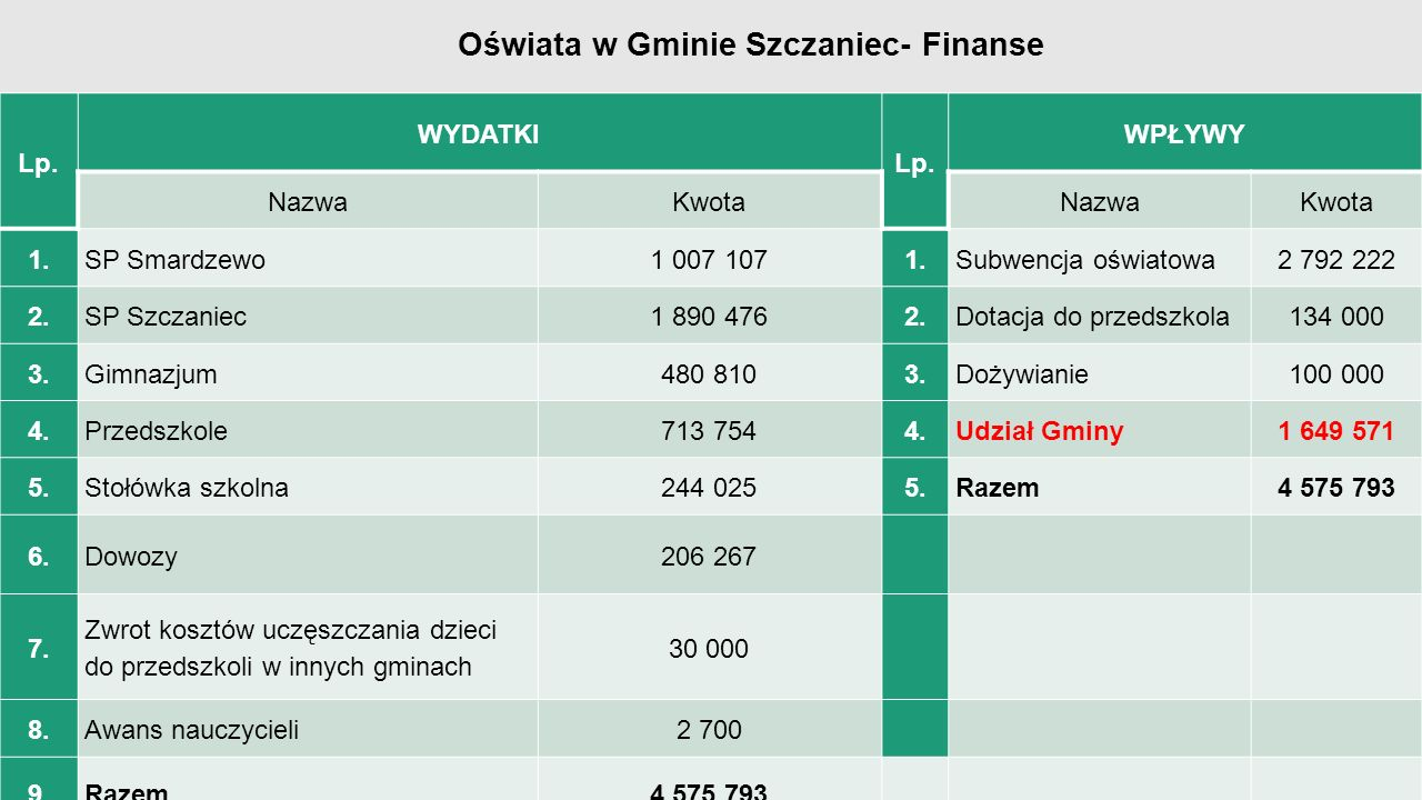 Lp.WYDATKI-Plan na 2016 (bez wody, ścieków i śmieci) Lp.