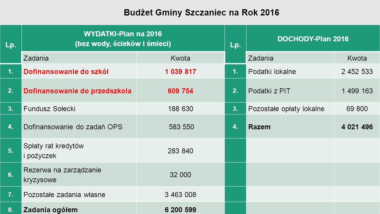 Lp. WYDATKI-Plan na 2016 (bez wody, ścieków i śmieci) Lp.