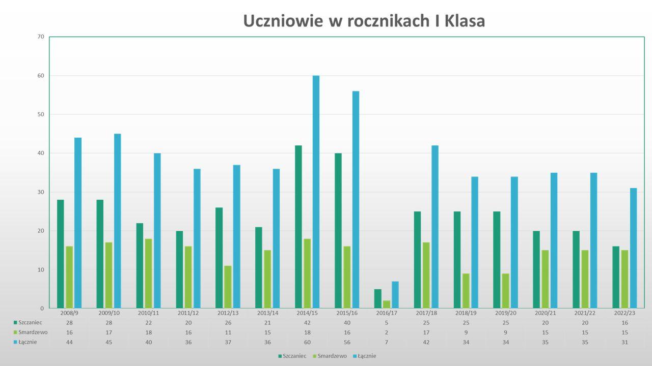 Przyczyny wzrostu dopłaty do oświaty wg Dyrektorów Szkół: 1) Zwiększenie liczby godz.