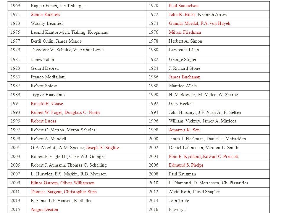 """Ranking najbardziej popularnych laureatów (uzasadnienie): 1.Angus Deaton (2015, nowy laureat, zainteresowania badawcze dotyczące zdrowia, szczęścia, nierówności) 2.John Nash (1994, popularyzacja w filmie """"Piękny umysł ) 3.Amartya Sen (1998, zainteresowania badawcze dotyczące edukacji, nierówności; jedyny przedstawiciel krajów rozwijających się) 4.Daniel Kahneman (2002, psychologia, autor bestsellera """"Pułapki myślenia ) 5.Elinor Ostrom (2009, jedyna uhonorowana kobieta) 6.Jean Tirole (2014, nowy laureat, kwestie działania monopoli) 7.Friedrich August von Hayek (1974, guru liberałów) 8.Milton Friedman (1976, guru monetarystów, popularyzacja wiedzy, wspomagał polityków amerykańskich) 9.Herbert Simon (1978, działanie w organizacjach, zarządzanie) 10.Robert Shiller (2013, nowy laureat, analiza cen akcji, rodzaje ryzyka) KOPALNIA WIEDZY NA TEMAT NOBLISTÓW: HTTP://WWW.NOBELPRIZE.ORG/NOBEL_PRIZES/ECONOMIC-SCIENCES/"""