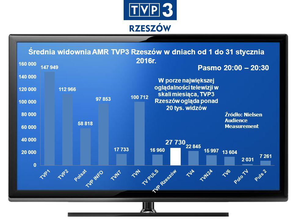Średnia widownia AMR TVP3 Rzeszów w dniach od 1 do 31 stycznia 2016r.