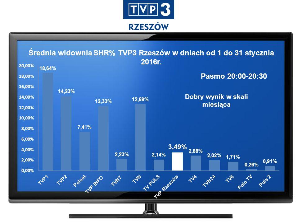 Średnia widownia SHR% TVP3 Rzeszów w dniach od 1 do 31 stycznia 2016r. Pasmo 20:00-20:30