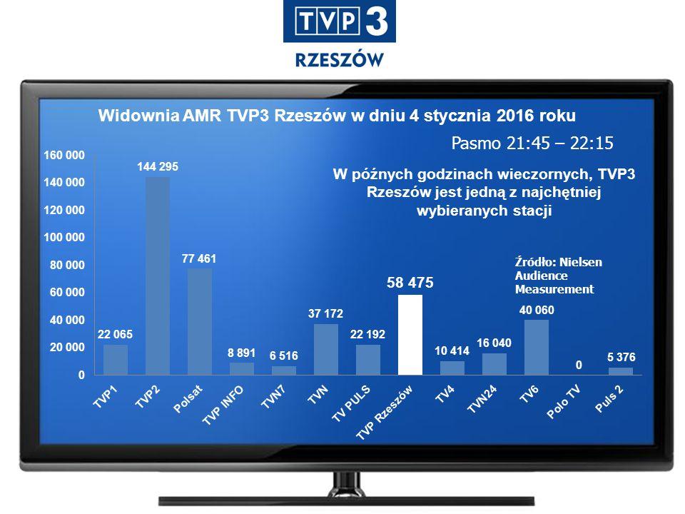 Widownia AMR TVP3 Rzeszów w dniu 4 stycznia 2016 roku Pasmo 21:45 – 22:15 Źródło: Nielsen Audience Measurement W późnych godzinach wieczornych, TVP3 Rzeszów jest jedną z najchętniej wybieranych stacji