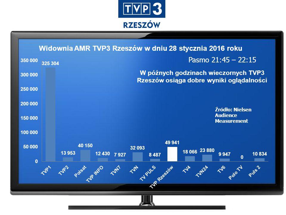 Widownia AMR TVP3 Rzeszów w dniu 28 stycznia 2016 roku Pasmo 21:45 – 22:15 Źródło: Nielsen Audience Measurement W późnych godzinach wieczornych TVP3 Rzeszów osiąga dobre wyniki oglądalności