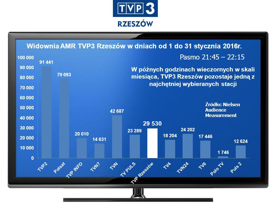 Widownia AMR TVP3 Rzeszów w dniach od 1 do 31 stycznia 2016r.