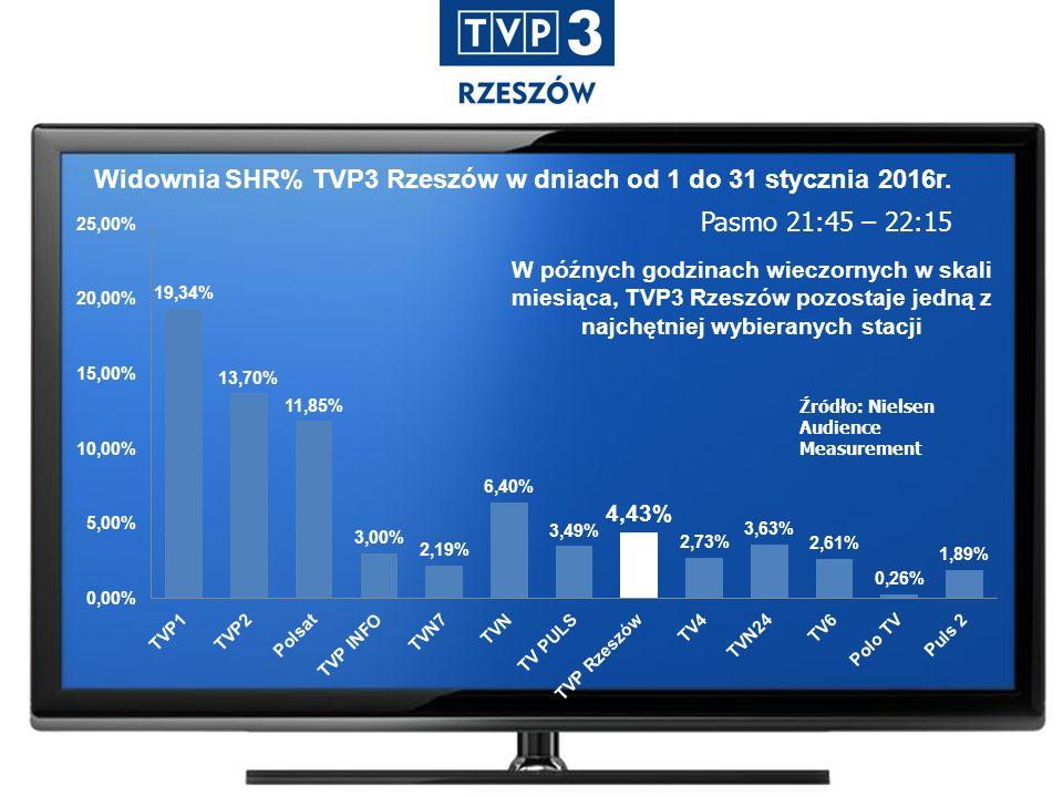 Widownia SHR% TVP3 Rzeszów w dniach od 1 do 31 stycznia 2016r.