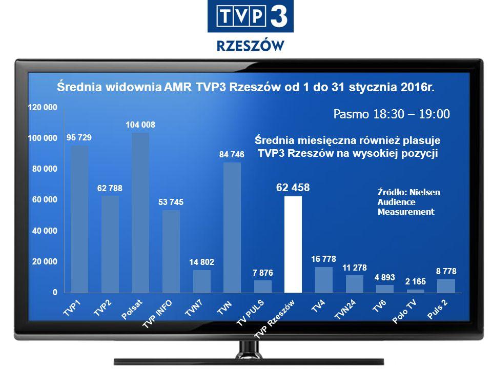 Średnia widownia AMR TVP3 Rzeszów od 1 do 31 stycznia 2016r.