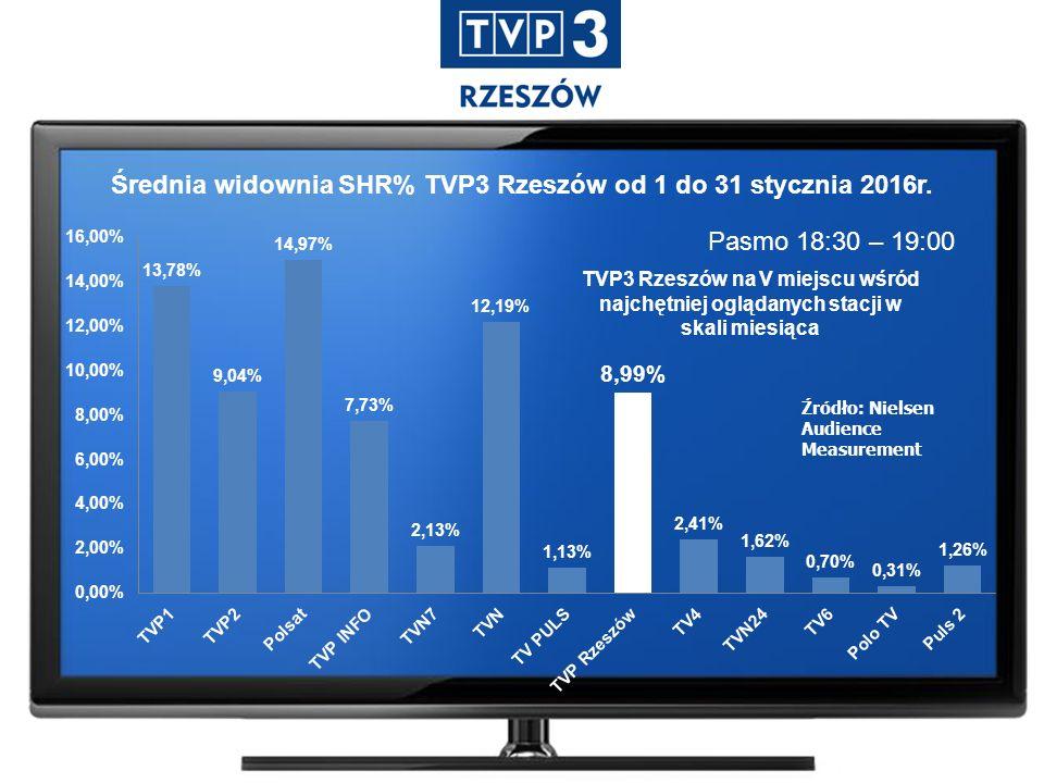 Pasmo 18:30 – 19:00 Źródło: Nielsen Audience Measurement Średnia widownia SHR% TVP3 Rzeszów od 1 do 31 stycznia 2016r.