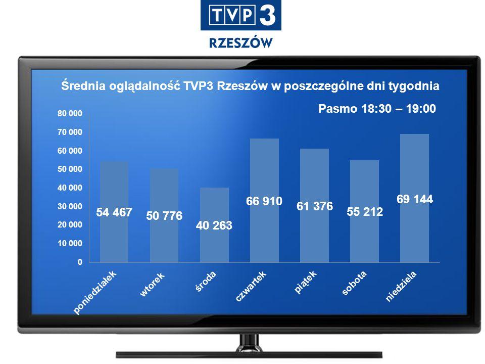 Pasmo 18:30 – 19:00 Średnia oglądalność TVP3 Rzeszów w poszczególne dni tygodnia