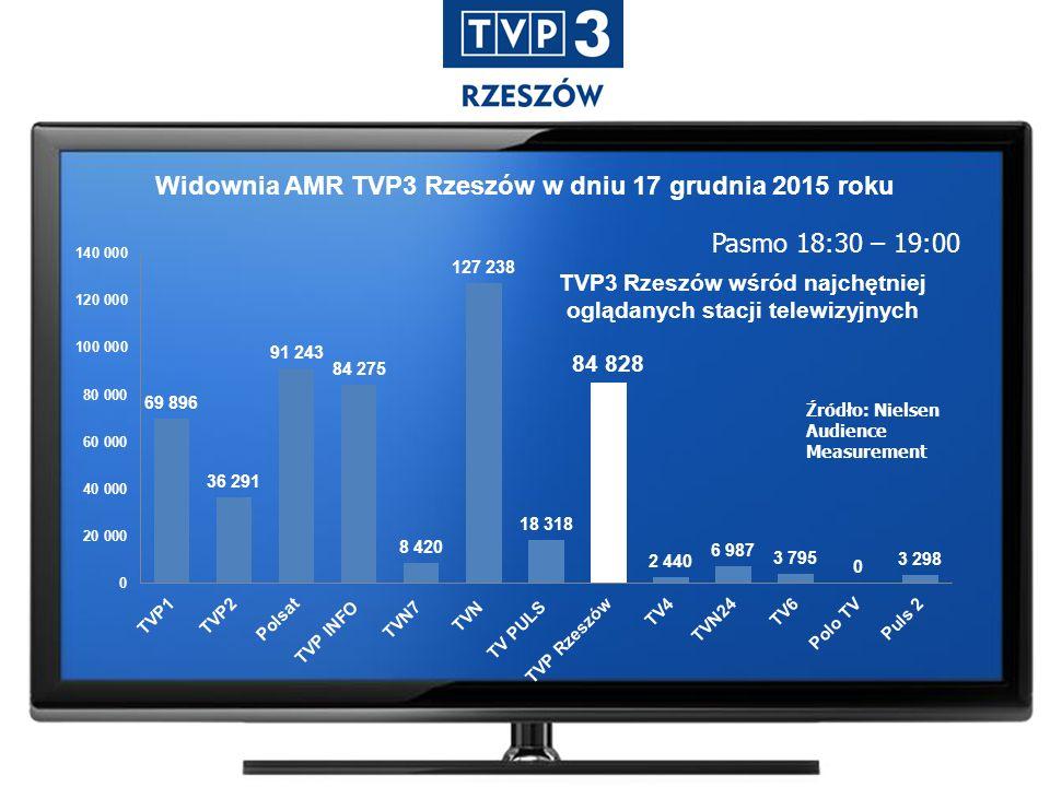 Widownia AMR TVP3 Rzeszów w dniu 17 grudnia 2015 roku Pasmo 18:30 – 19:00 Źródło: Nielsen Audience Measurement TVP3 Rzeszów wśród najchętniej oglądany