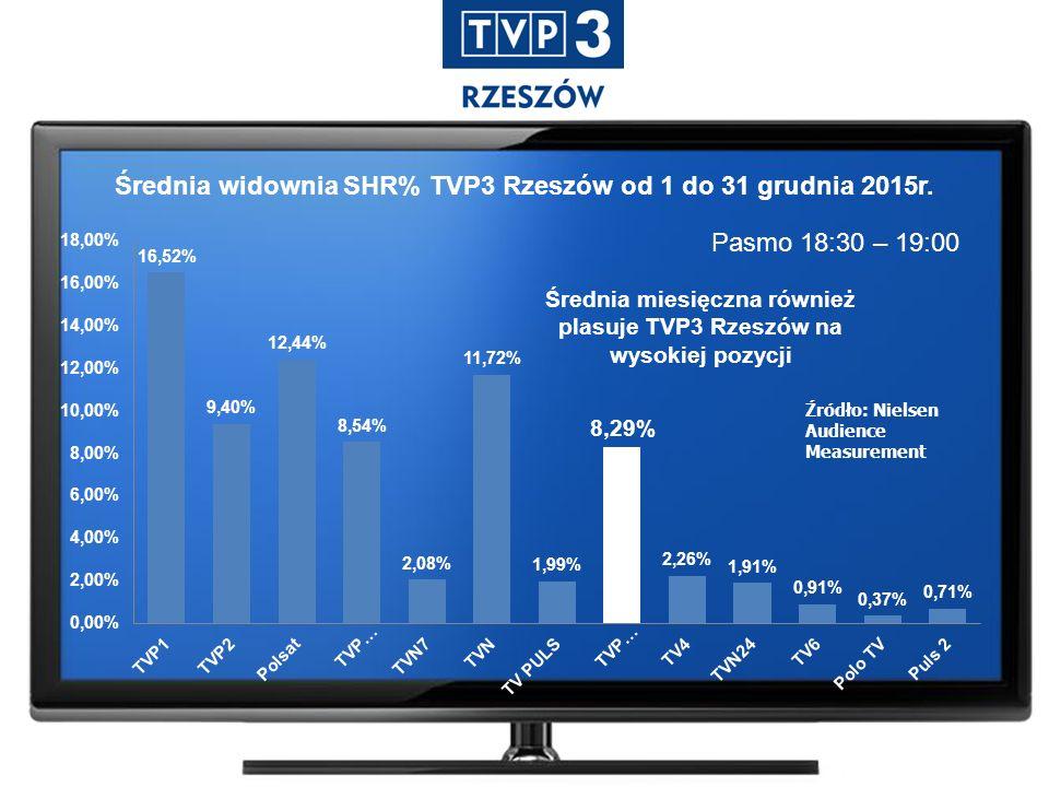 Pasmo 18:30 – 19:00 Źródło: Nielsen Audience Measurement Średnia widownia SHR% TVP3 Rzeszów od 1 do 31 grudnia 2015r. Średnia miesięczna również plasu