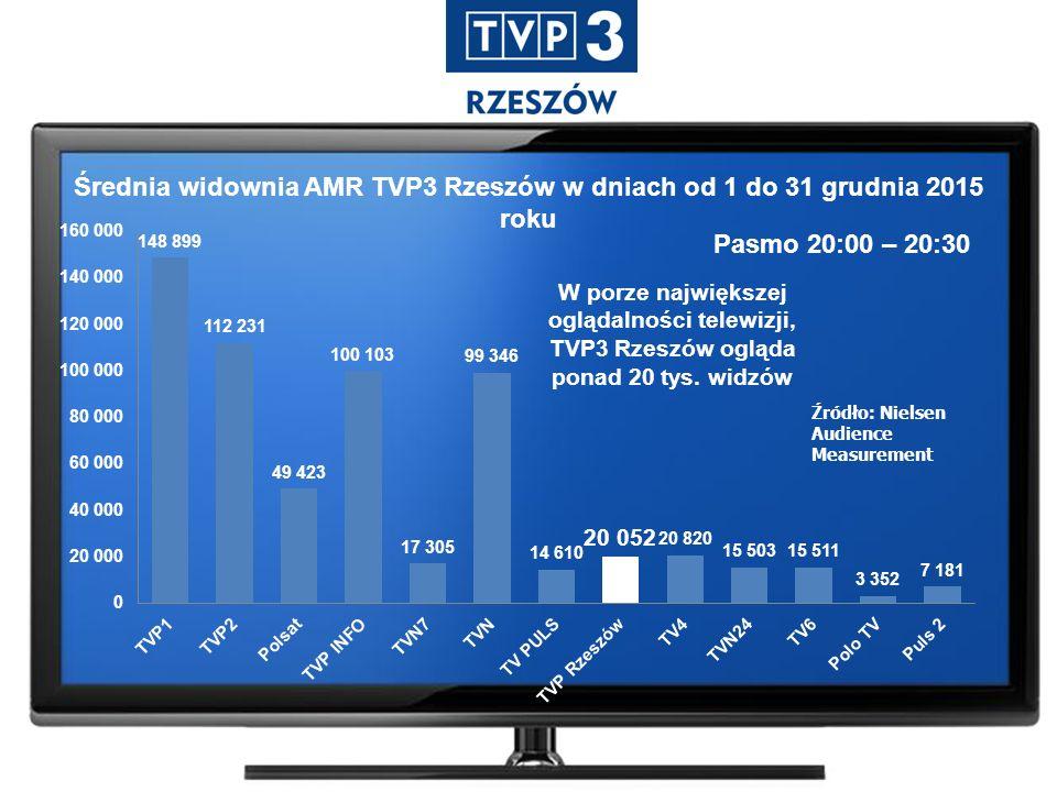 Średnia widownia AMR TVP3 Rzeszów w dniach od 1 do 31 grudnia 2015 roku Pasmo 20:00 – 20:30 Źródło: Nielsen Audience Measurement W porze największej oglądalności telewizji, TVP3 Rzeszów ogląda ponad 20 tys.