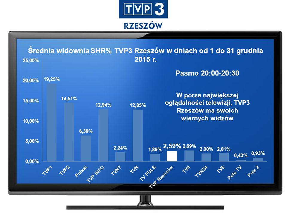 Widownia AMR TVP3 Rzeszów w dniu 13 grudnia 2015 roku Pasmo 21:45 – 22:15 Źródło: Nielsen Audience Measurement W późnych godzinach wieczornych TVP3 Rzeszów jest jedną z najchętniej wybieranych stacji